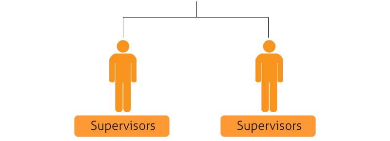 Pelatihan Kepemimpinan supervisors