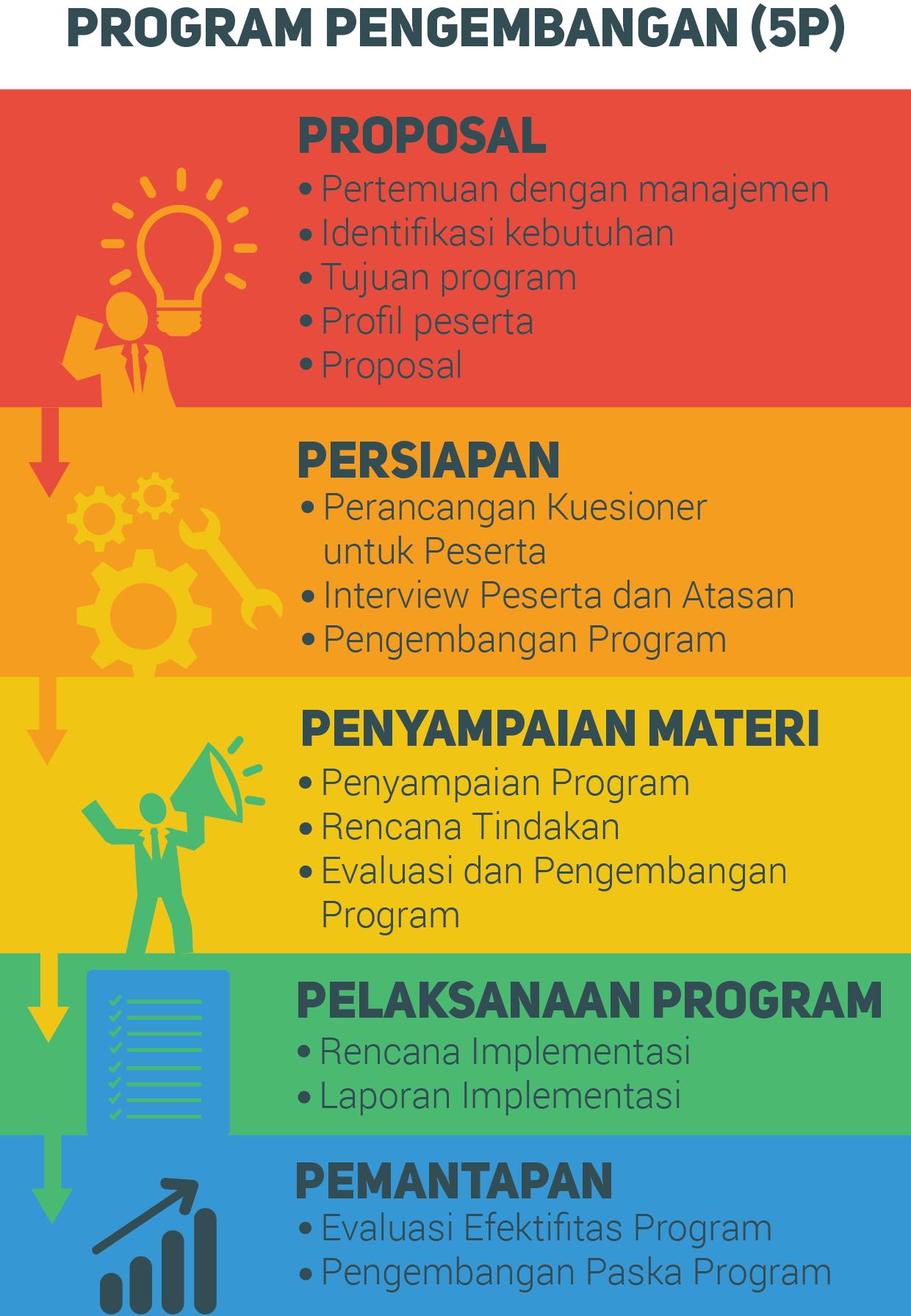 Program Pengembangan 5P