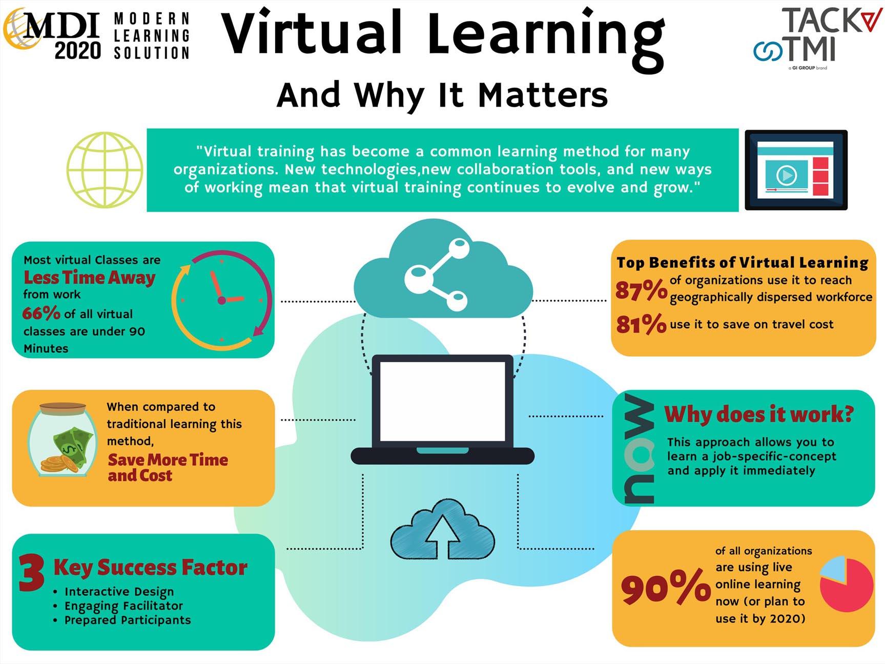 Virtual Learning MDI 2020